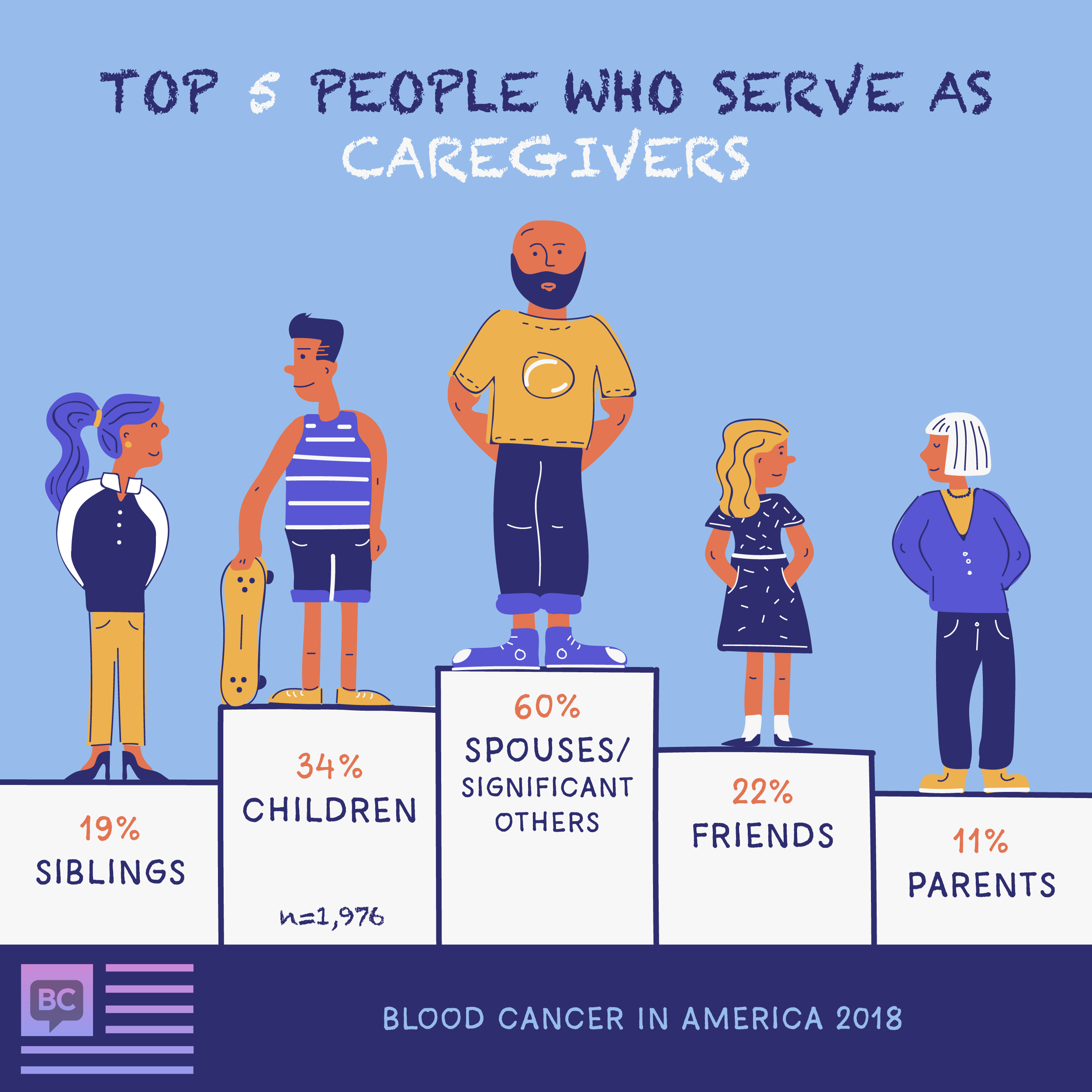 types caregivers