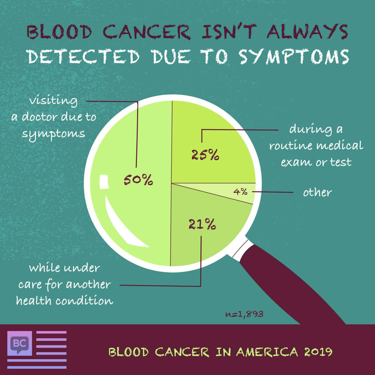 50% of respondents had blood cancer detected due to symptoms. Others were found by routine exams or while under care for other conditions