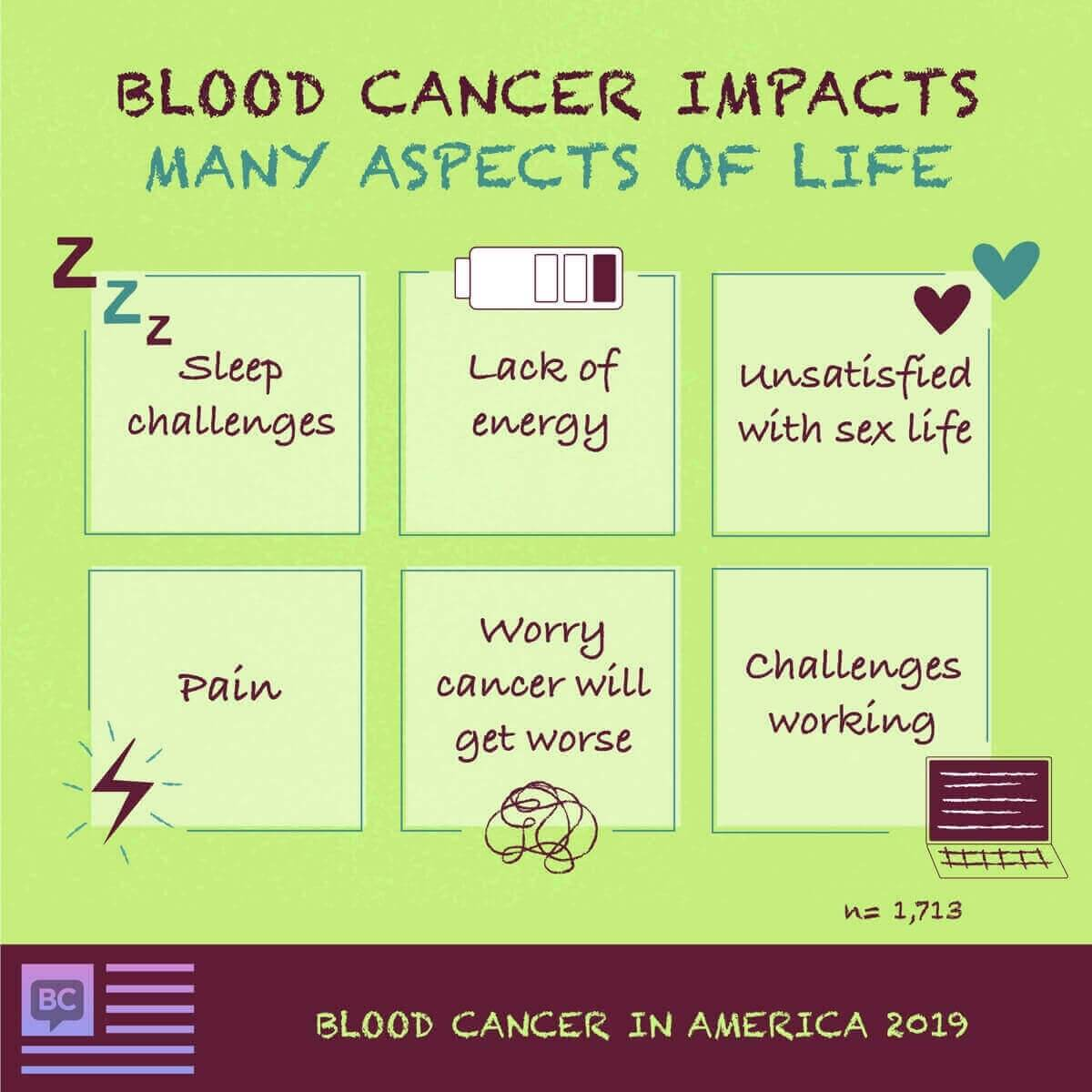 Blood cancer impacts many aspects of life including sleep, sex life, pain, energy levels, and work